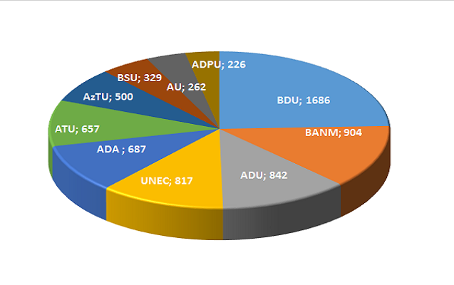 Aprel ayı üzrə ən aktiv universitetlər hansılar olub? - REYTİNQ