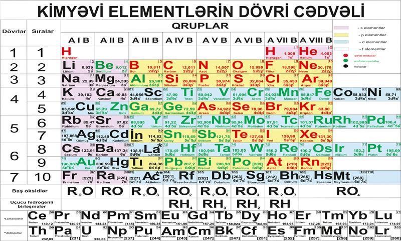Azərbaycanlı alim Mendeleyev cədvəlini modernləşdirdi - YENİLİK