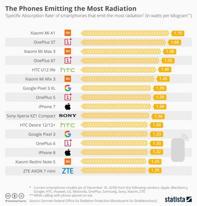 Ekspertlər ən təhlükəli smartfonları açıqlayıblar
