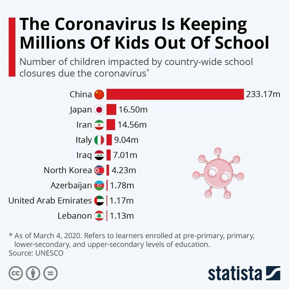 Koronovirus ən çox bu ölkələrdəki şagirdləri məktəbsiz qoyub – Azərbaycan UNESCO siyahısında