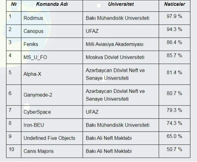 """BMU-nun komandaları """"CanSat Azərbaycan 2020"""" müsabiqəsinin növbəti mərhələsində"""
