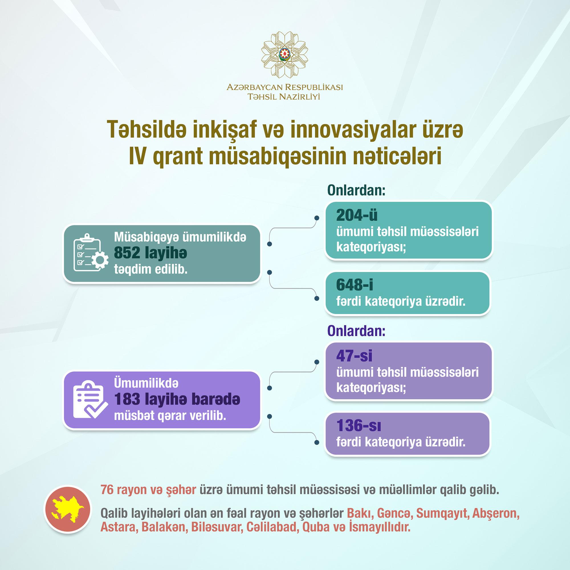 Təhsildə inkişaf və innovasiyalar üzrə IV qrant müsabiqəsinin nəticələri açıqlandı - Qaliblər
