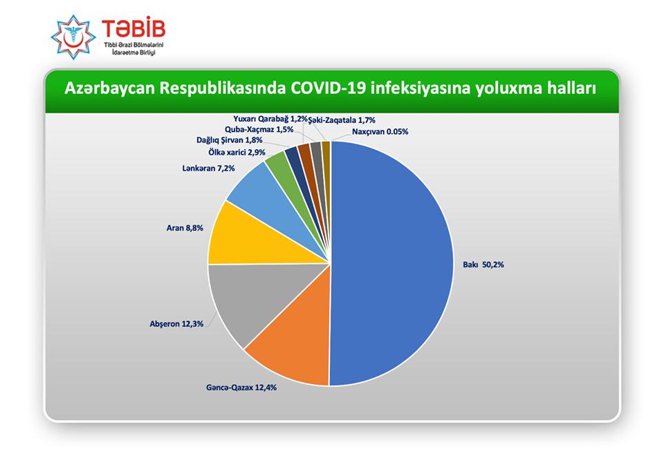 Azərbaycanın bölgələr üzrə son koronavirusSTATİSTİKASI-FOTO