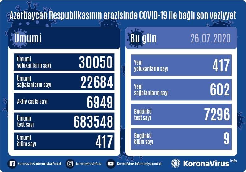 Azərbaycanda daha 602 nəfər koronavirusdan sağaldı,417 nəfər yoluxdu,9 nəfər öldü