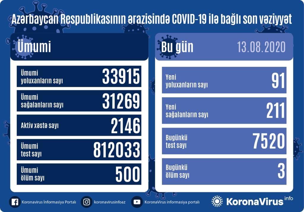 Azərbaycanda 211 nəfər koronavirusdansağaldı, 91 nəfər yoluxdu