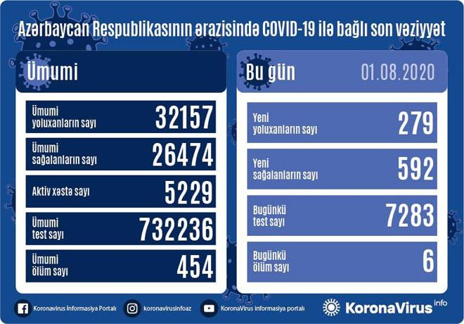 Azərbaycanda 592 nəfər koronavirusdan sağaldı, 279 nəfər yoluxdu