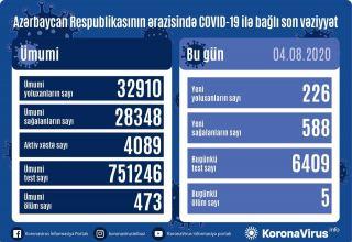 Azərbaycanda bir gündə 588 nəfər COVID-19-dan sağalıb, 226 nəfər yoluxub, 5 nəfər vəfat edib