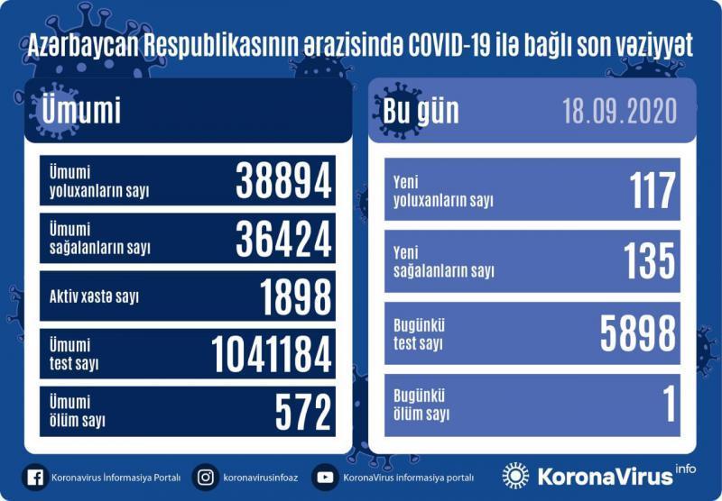 Azərbaycanda daha 117 yeni yoluxma qeydə alındı