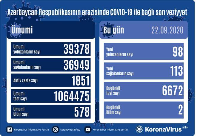 Azərbaycanda 98yeni yoluxma faktı qeydə alındı