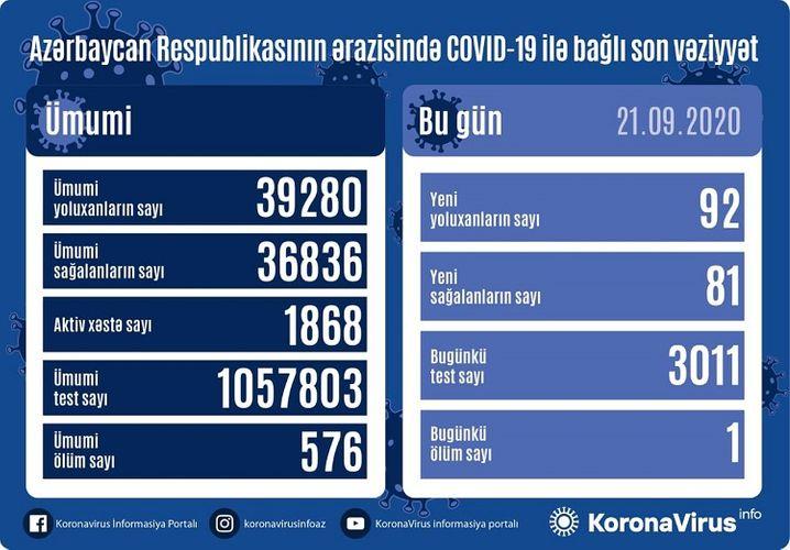 Azərbaycanda 92 nəfər COVID-19-a yoluxdu, 81 nəfər sağaldı