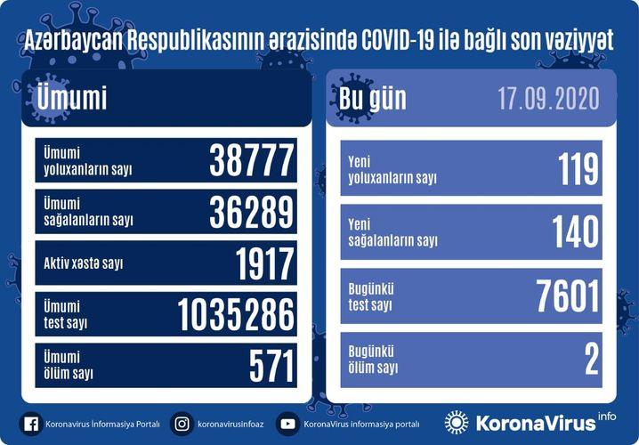 Azərbaycanda 119 nəfər COVID-19-a yoluxdu,140 nəfər sağaldı