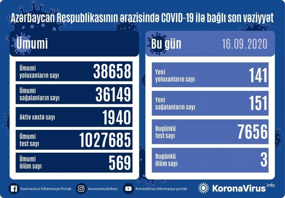 Azərbaycanda koronavirusdan daha 151 nəfər sağaldı, 141 nəfər yoluxdu