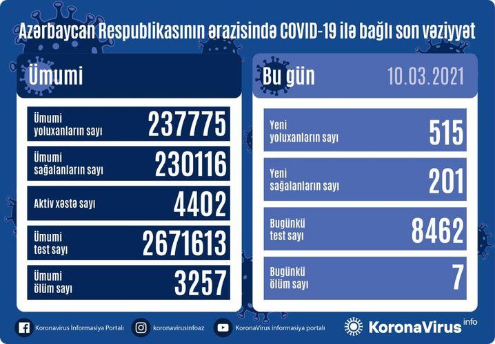 Azərbaycanda son sutkada 515 nəfər COVID-19-a yoluxub,7 nəfər vəfat etdi